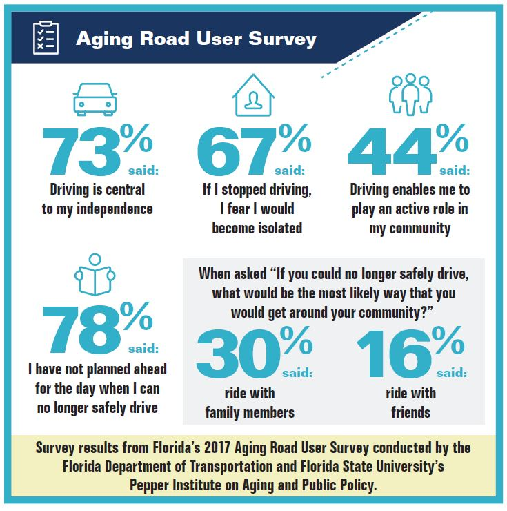Aging Road User Survey