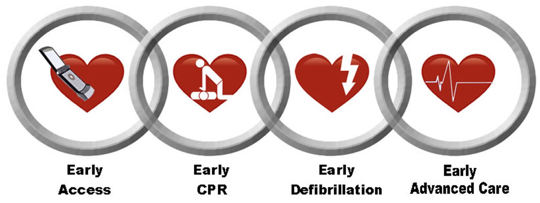 Chain of Survival for CPR lifesaving measures