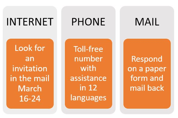 Internet Phone and Mail - the three ways to respond to the Census