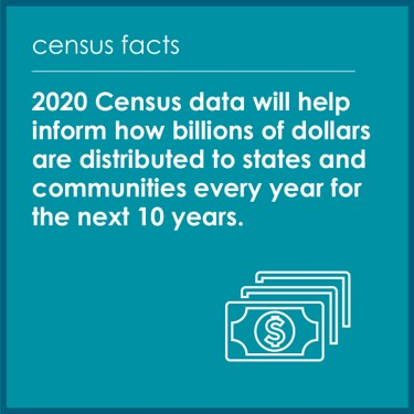 2020 Census data will determine how billions of dollars are distributed to communities every year for the next 10 years.